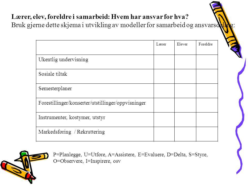 Lærer, elev, foreldre i samarbeid: Hvem har ansvar for hva