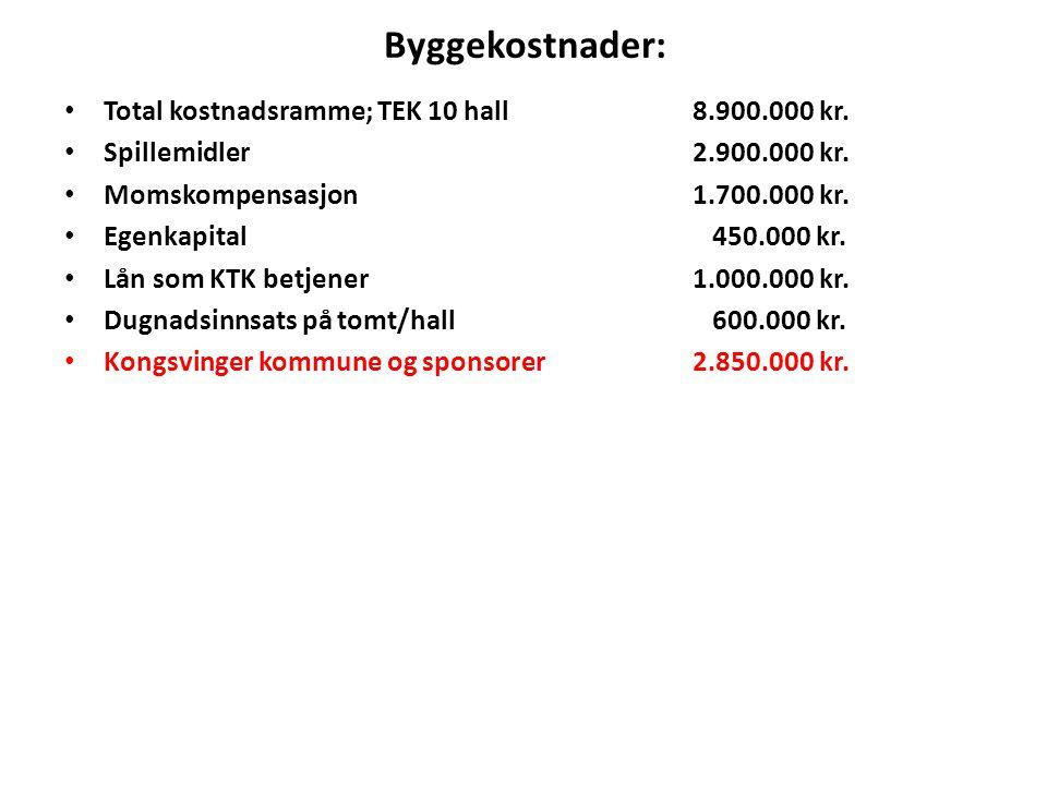 Byggekostnader: Total kostnadsramme; TEK 10 hall 8.900.000 kr.