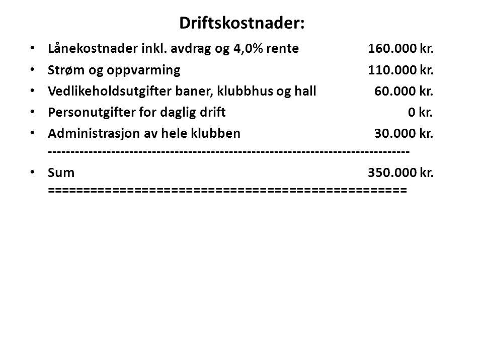 Driftskostnader: Lånekostnader inkl. avdrag og 4,0% rente 160.000 kr.