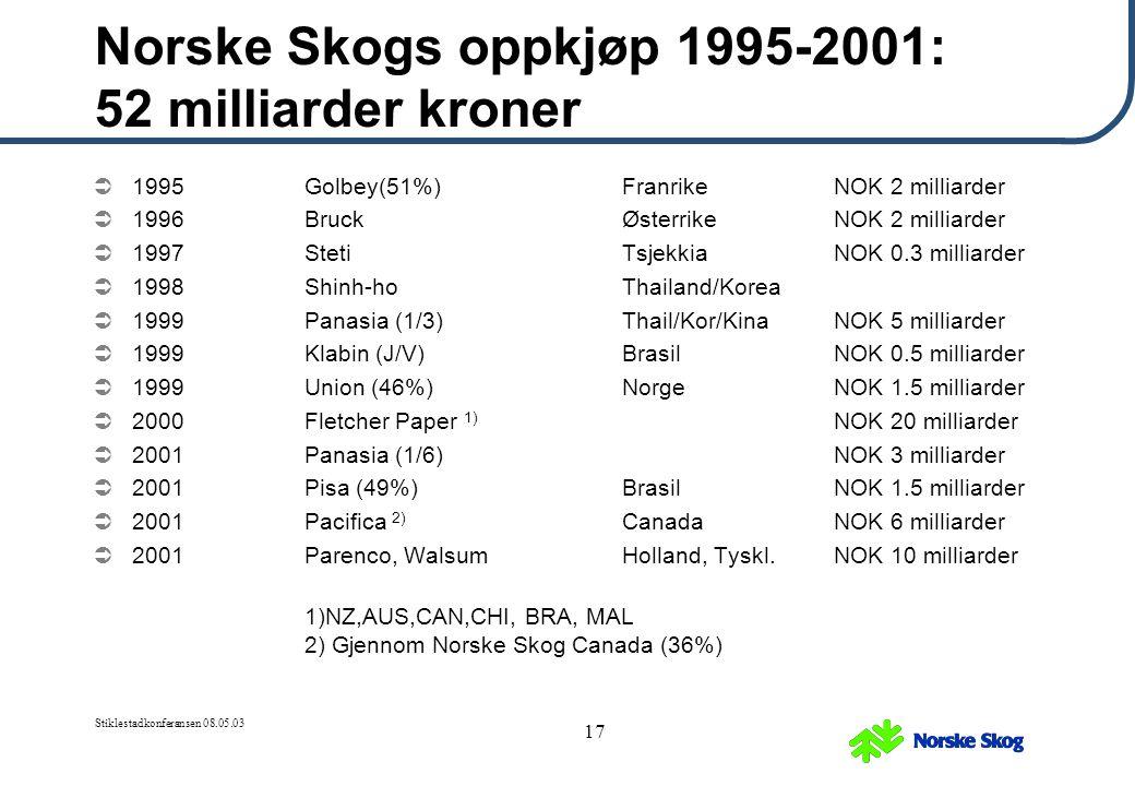 Norske Skogs oppkjøp 1995-2001: 52 milliarder kroner