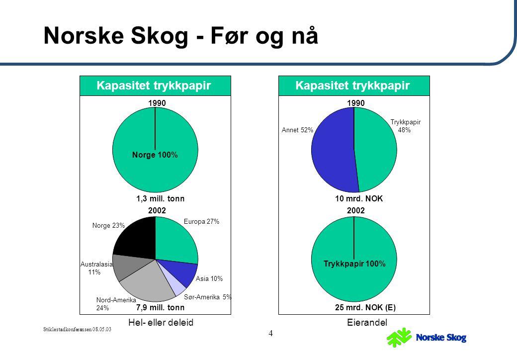 Norske Skog - Før og nå Kapasitet trykkpapir Kapasitet trykkpapir