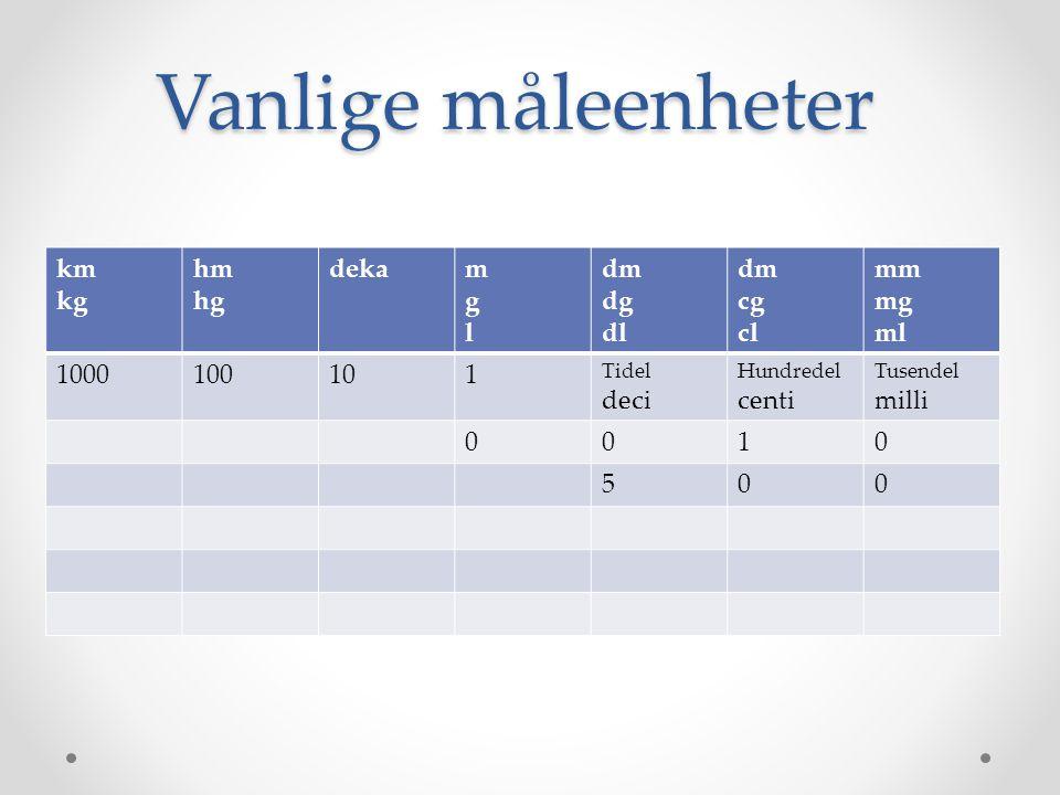 Vanlige måleenheter km kg hm hg deka m g l dm dg dl cg cl mm mg ml