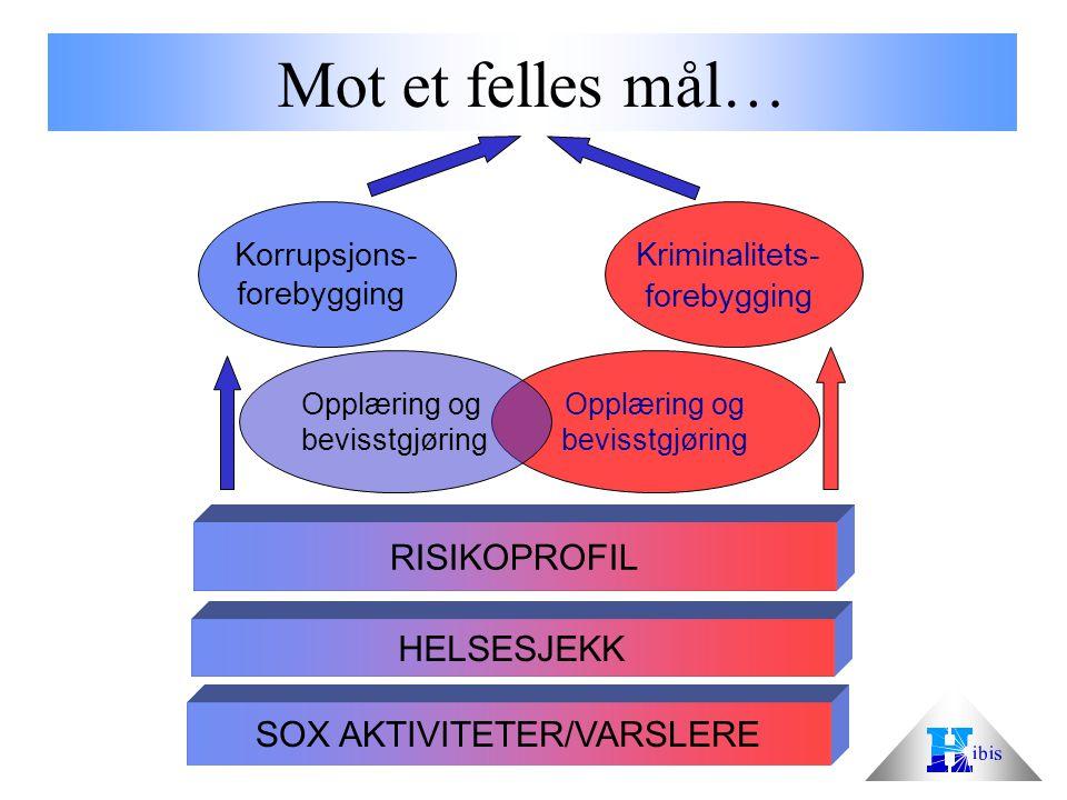 SOX AKTIVITETER/VARSLERE