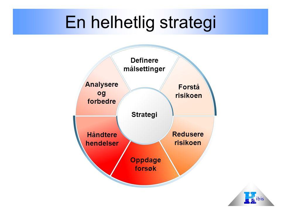 En helhetlig strategi Definere målsettinger Analysere Forstå og