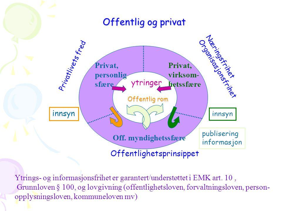 Offentlig og privat Privat, personlig sfære Privat, virksom- hetssfære