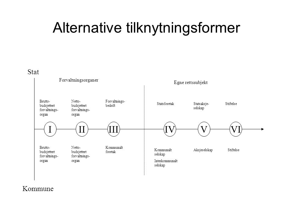Alternative tilknytningsformer