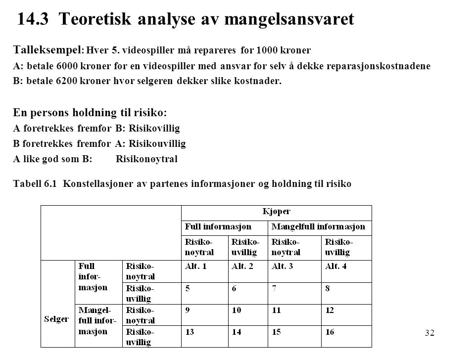 14.3 Teoretisk analyse av mangelsansvaret