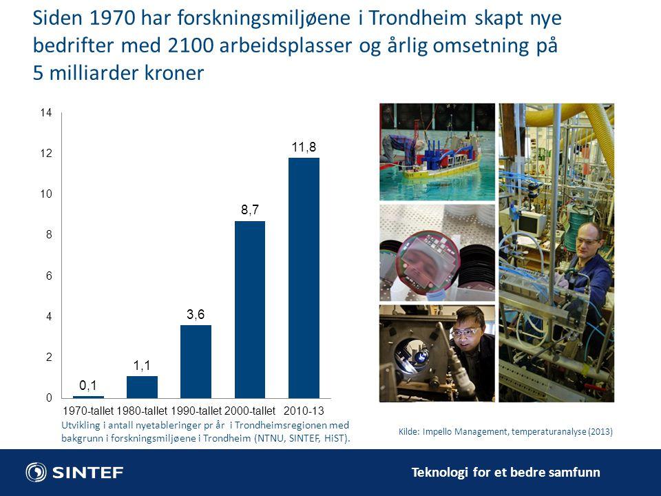 Siden 1970 har forskningsmiljøene i Trondheim skapt nye bedrifter med 2100 arbeidsplasser og årlig omsetning på 5 milliarder kroner
