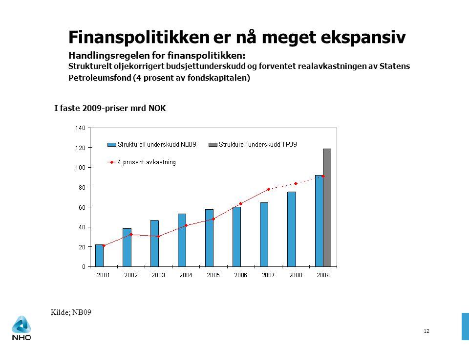 Finanspolitikken er nå meget ekspansiv Handlingsregelen for finanspolitikken: Strukturelt oljekorrigert budsjettunderskudd og forventet realavkastningen av Statens Petroleumsfond (4 prosent av fondskapitalen)