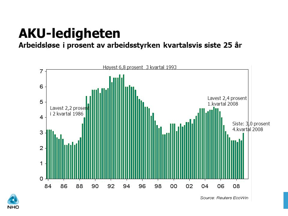 AKU-ledigheten Arbeidsløse i prosent av arbeidsstyrken kvartalsvis siste 25 år