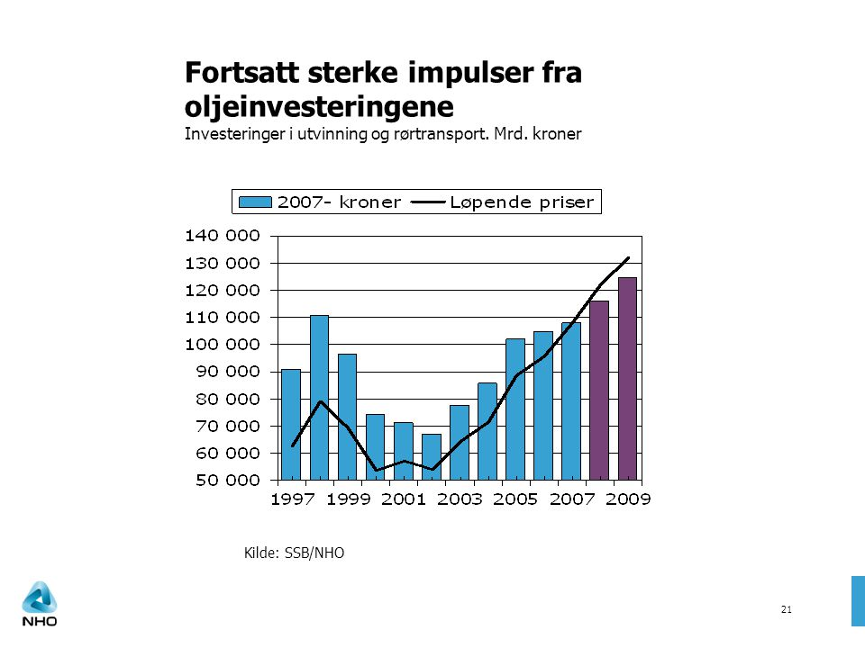 Fortsatt sterke impulser fra oljeinvesteringene Investeringer i utvinning og rørtransport. Mrd. kroner