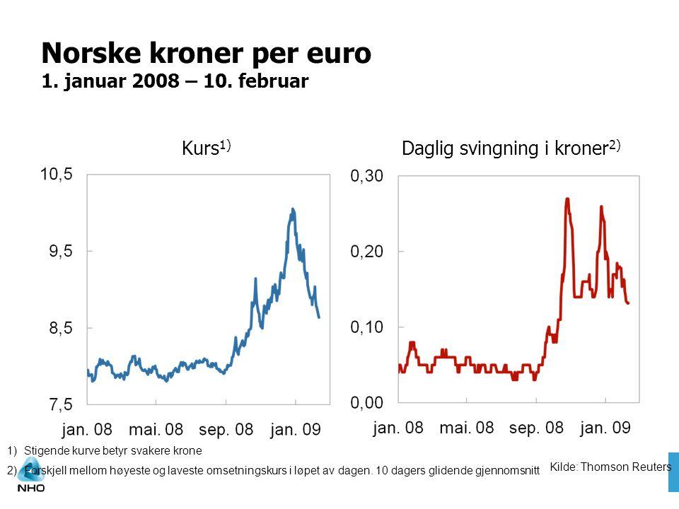 Norske kroner per euro 1. januar 2008 – 10. februar
