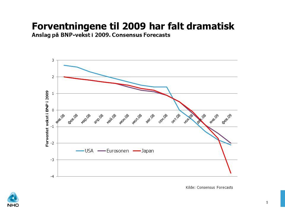 Forventningene til 2009 har falt dramatisk Anslag på BNP-vekst i 2009