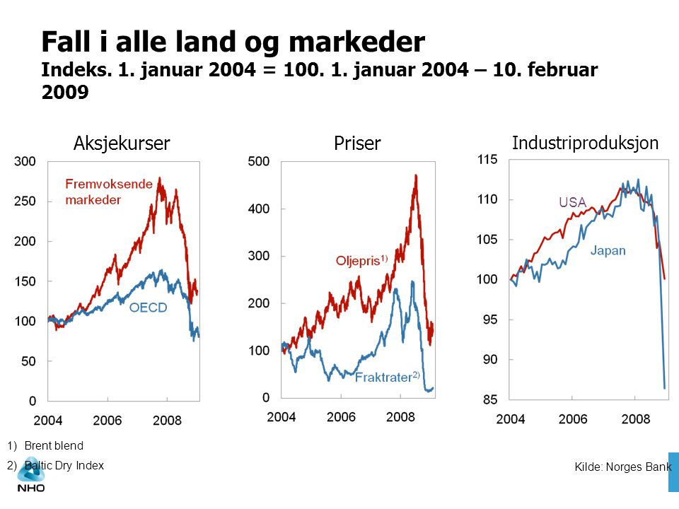 Fall i alle land og markeder Indeks. 1. januar 2004 = 100. 1
