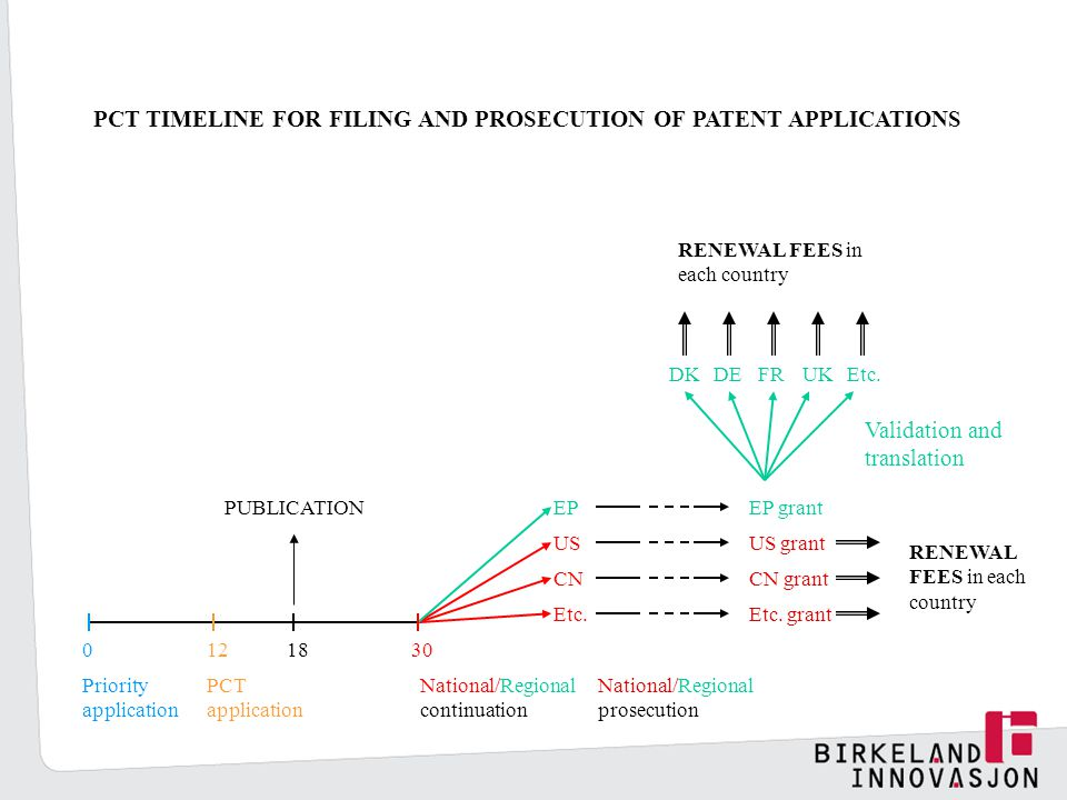 PCT TIMELINE FOR FILING AND PROSECUTION OF PATENT APPLICATIONS