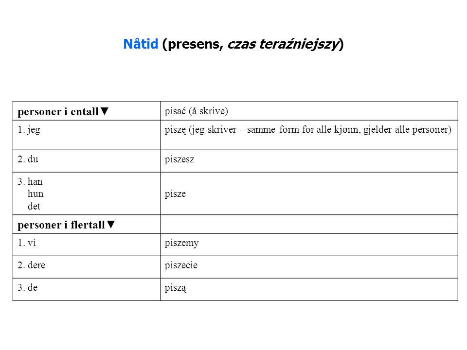 Nåtid (presens, czas teraźniejszy)
