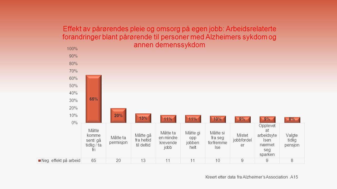 Kreert etter data fra Alzheimer's Association . A15