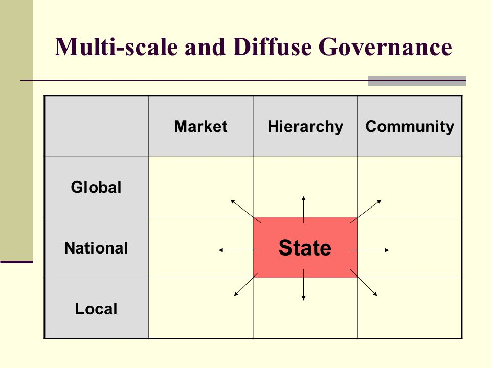 Multi-scale and Diffuse Governance