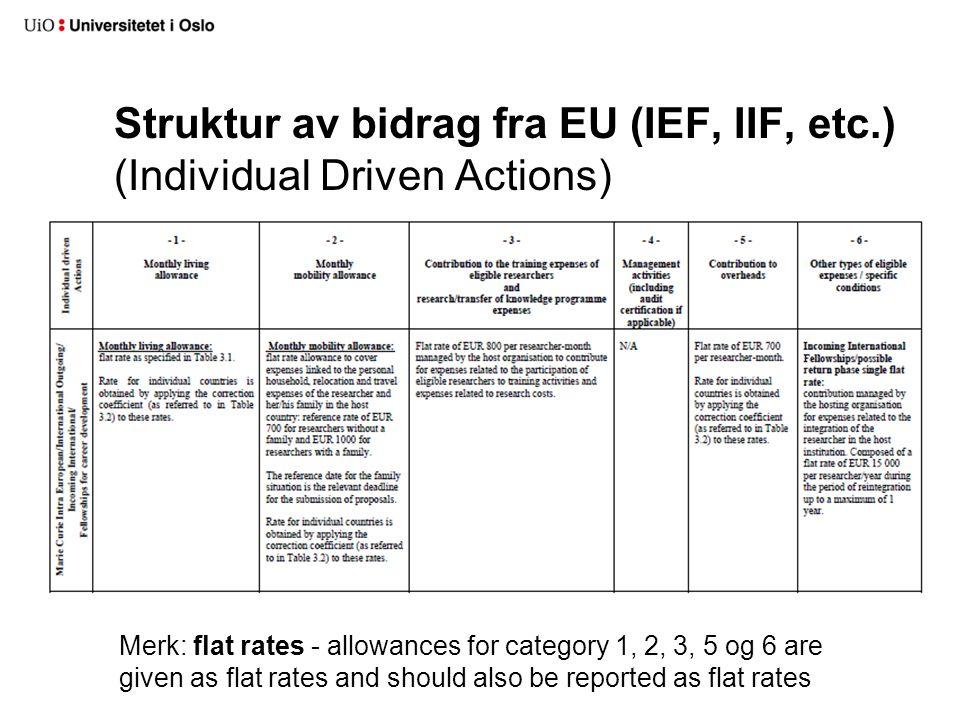 Struktur av bidrag fra EU (IEF, IIF, etc.) (Individual Driven Actions)