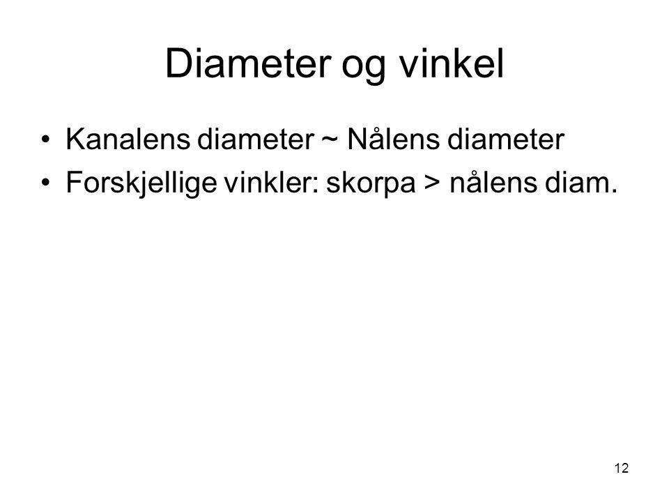 Diameter og vinkel Kanalens diameter ~ Nålens diameter