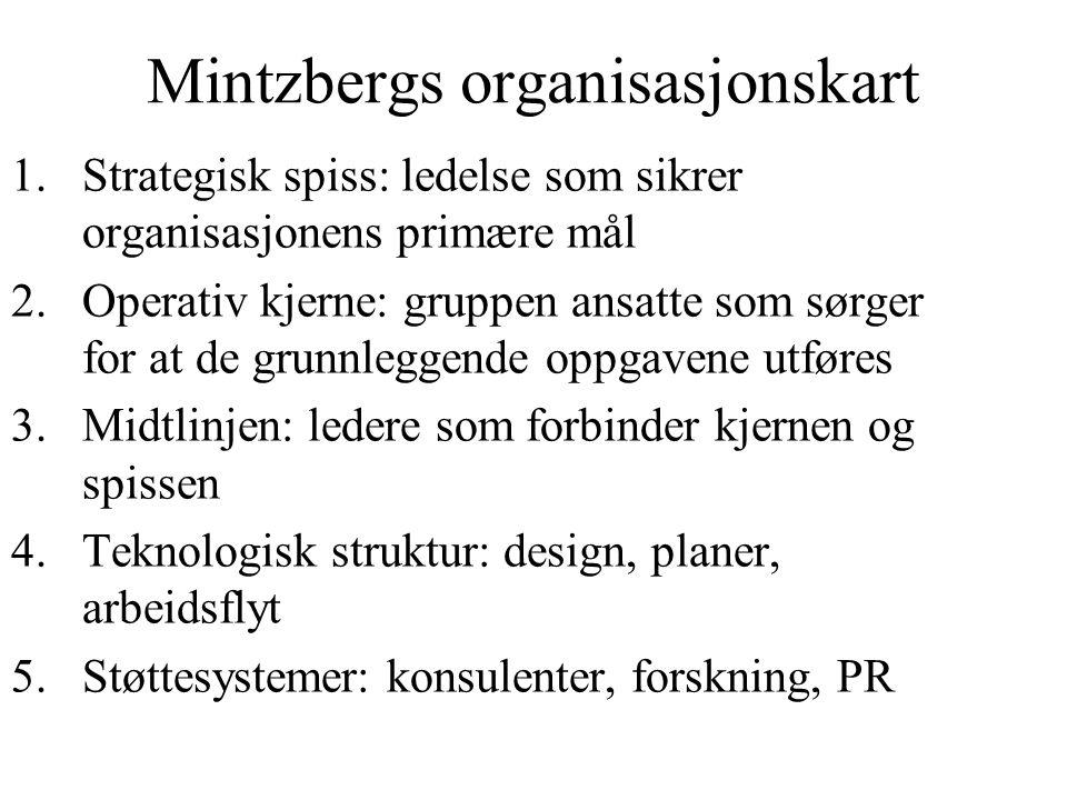 Mintzbergs organisasjonskart