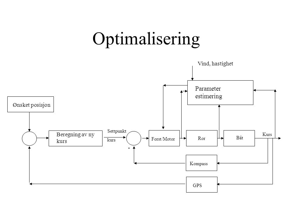 Optimalisering Parameter estimering Vind, hastighet Ønsket posisjon