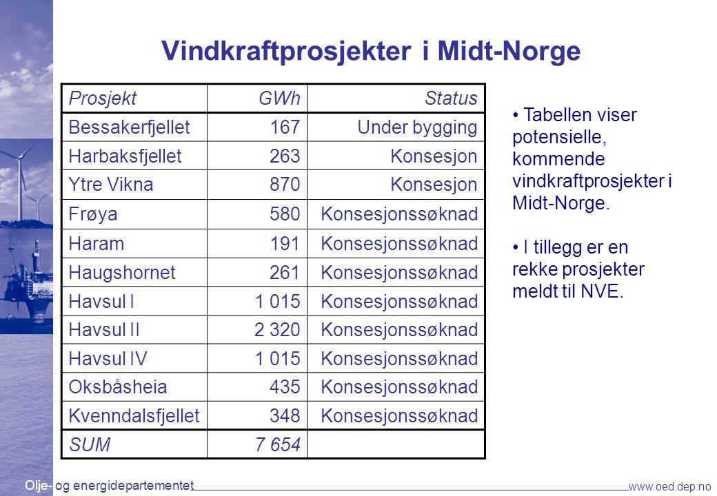 Vindkraftprosjekter i Midt-Norge