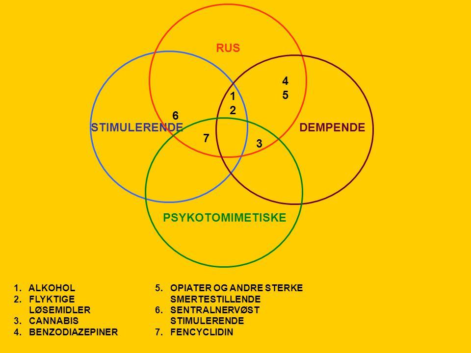 RUS 4 5 1 2 6 STIMULERENDE DEMPENDE 7 3 PSYKOTOMIMETISKE