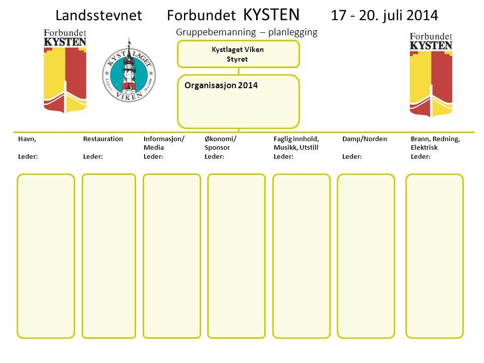 Landsstevnet Forbundet KYSTEN 17 - 20