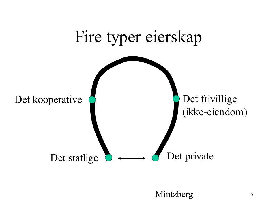 Fire typer eierskap Det kooperative Det frivillige (ikke-eiendom)