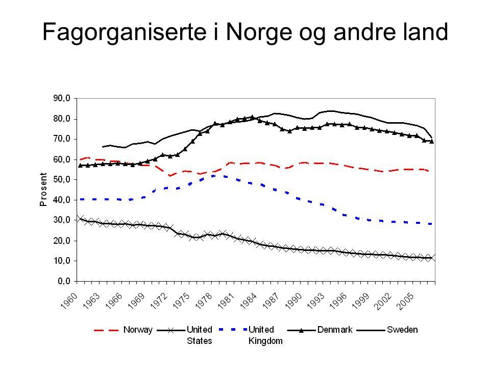 Fagorganiserte i Norge og andre land