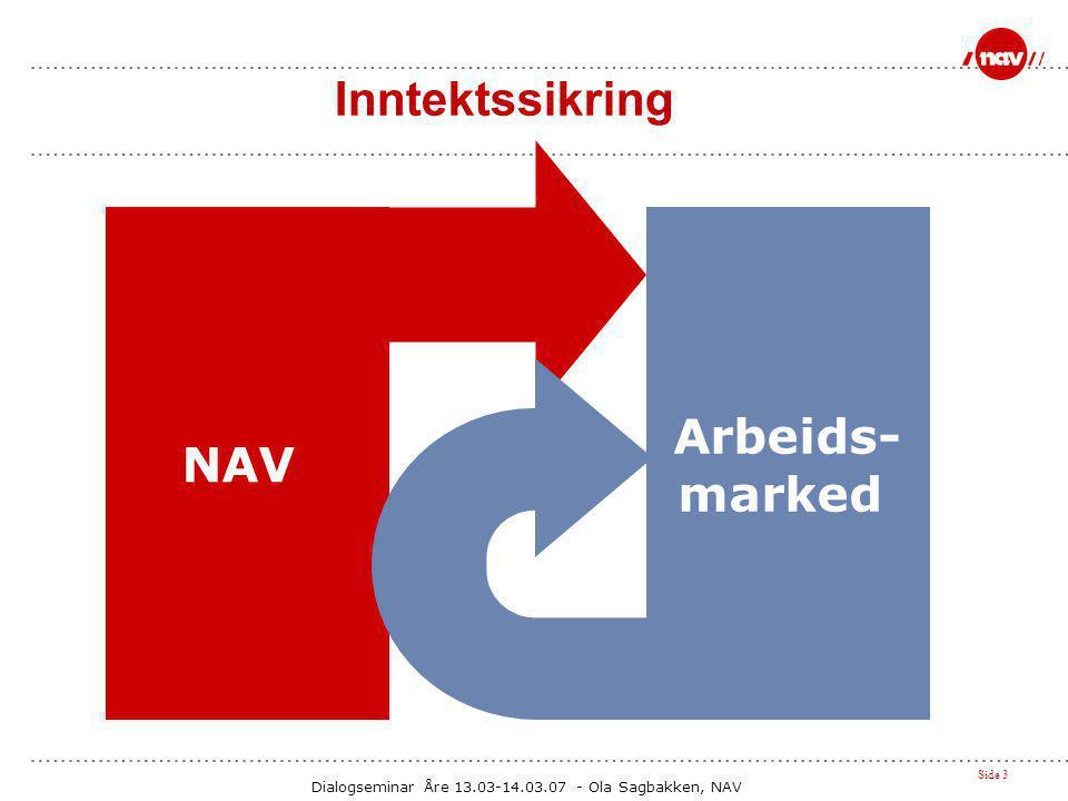 Inntektssikring Arbeids- NAV marked