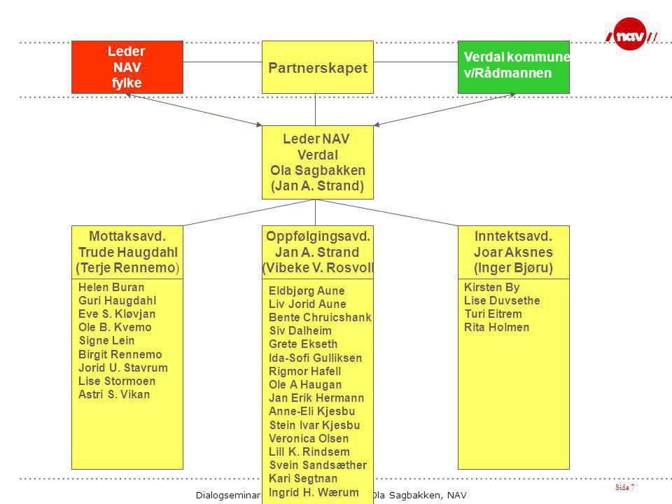 Partnerskapet Leder NAV fylke Verdal kommune v/Rådmannen Leder NAV