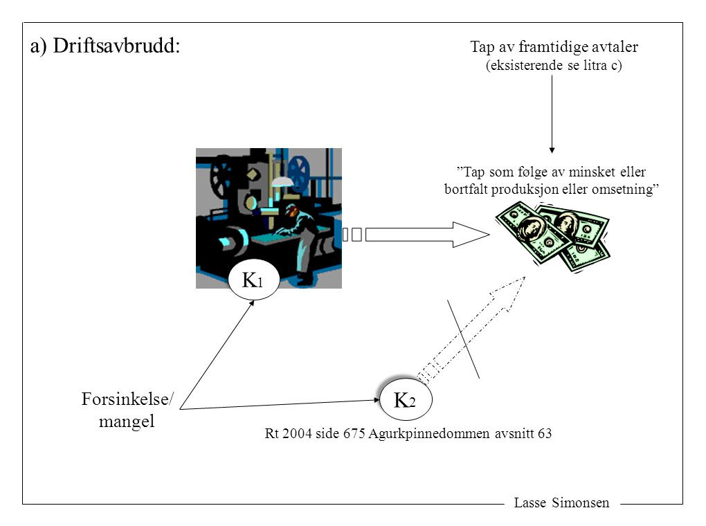 a) Driftsavbrudd: K1 K2 Forsinkelse/ mangel Tap av framtidige avtaler