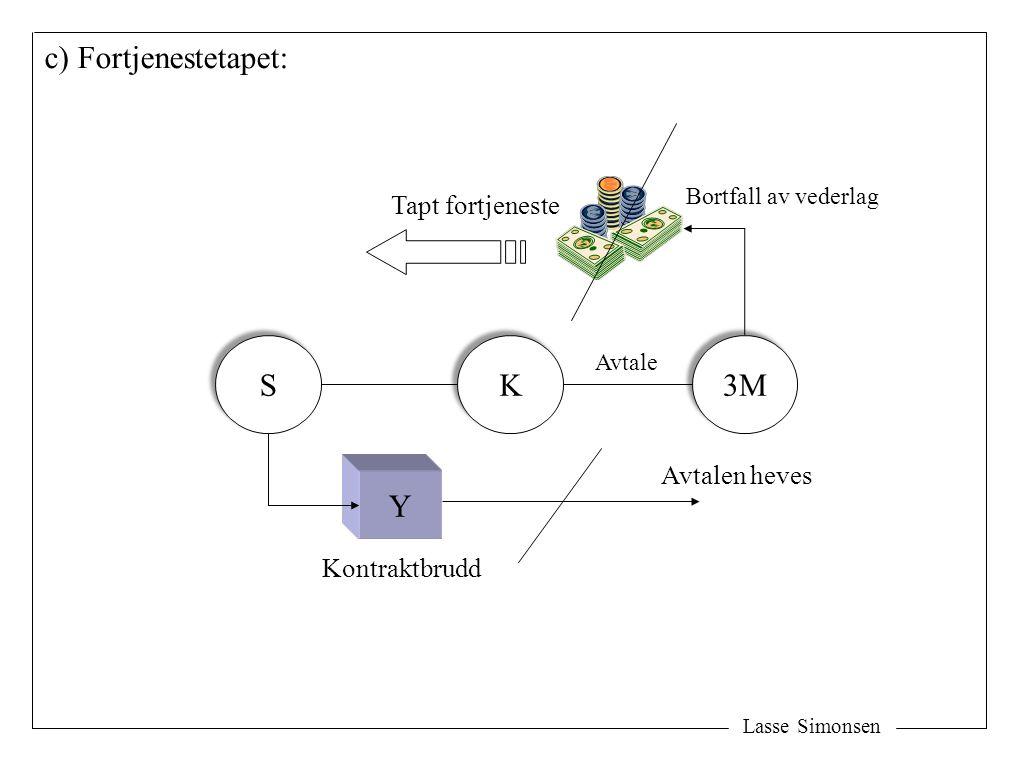 c) Fortjenestetapet: S K 3M Y Tapt fortjeneste Avtalen heves