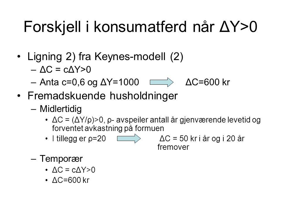 Forskjell i konsumatferd når ΔY>0