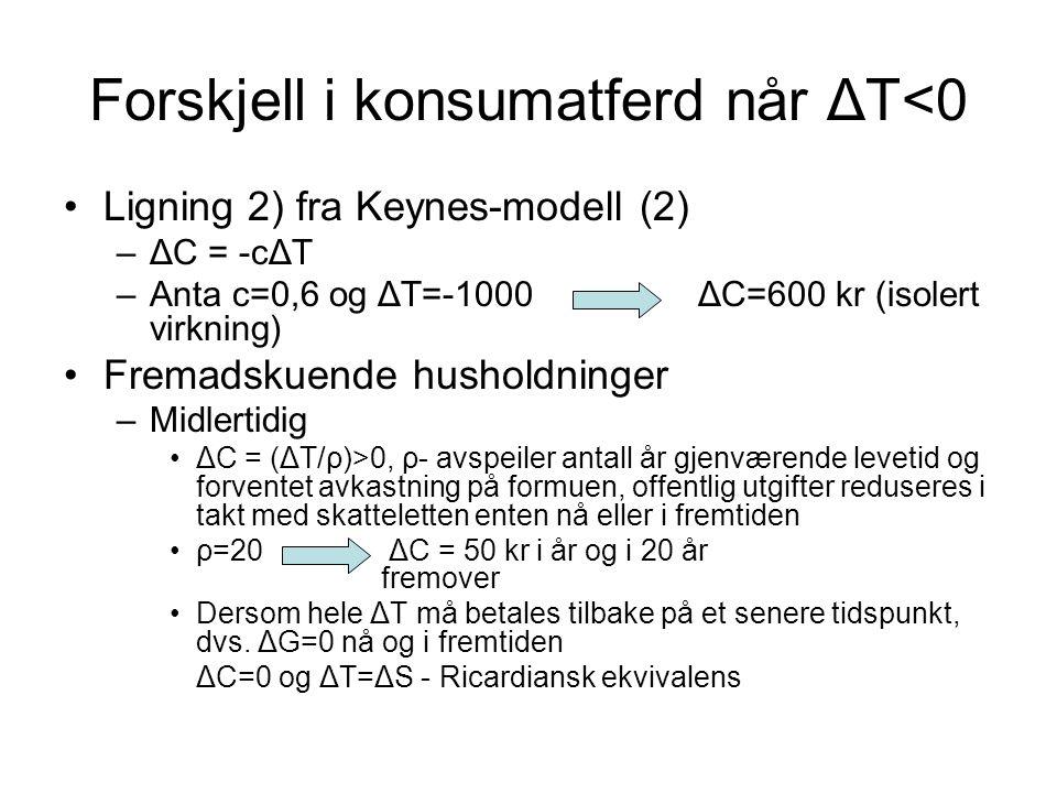 Forskjell i konsumatferd når ΔT<0