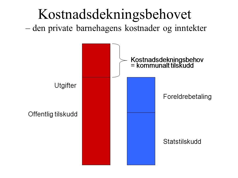 Kostnadsdekningsbehovet