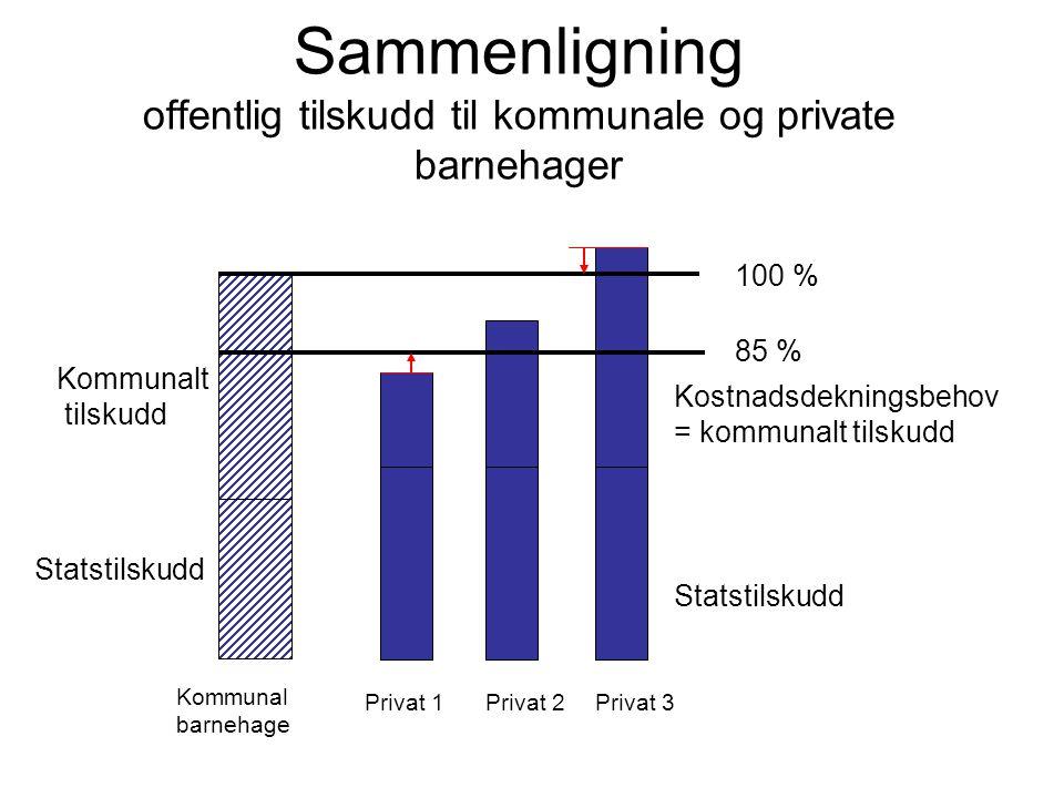 Sammenligning offentlig tilskudd til kommunale og private barnehager