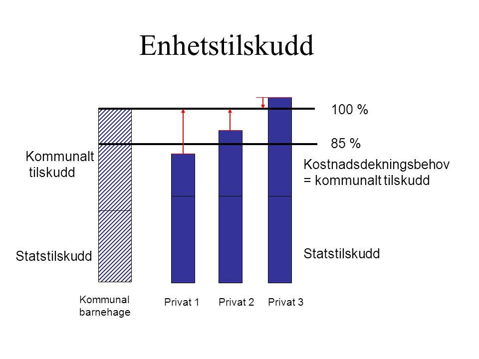 Enhetstilskudd 100 % 85 % Kommunalt tilskudd Kostnadsdekningsbehov