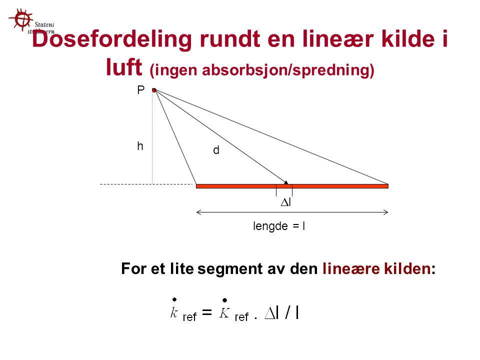 Dosefordeling rundt en lineær kilde i luft (ingen absorbsjon/spredning)