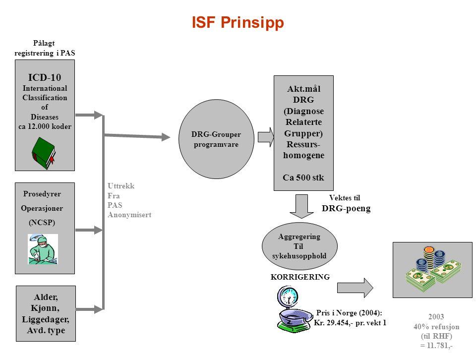 ISF Prinsipp ICD-10 Akt.mål DRG (Diagnose Relaterte Grupper) Ressurs-