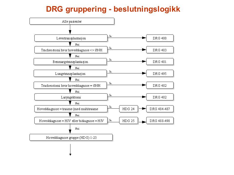 DRG gruppering - beslutningslogikk