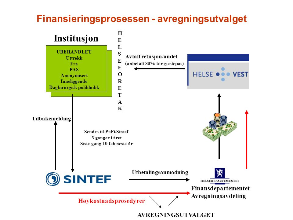 Finansieringsprosessen - avregningsutvalget