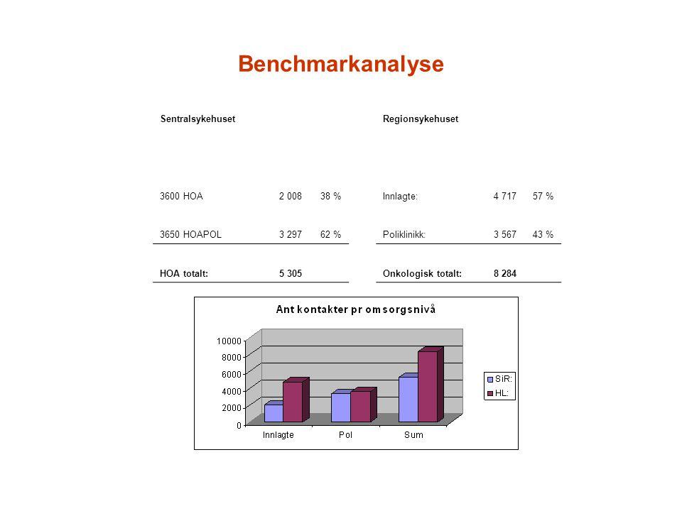 Benchmarkanalyse Sentralsykehuset Regionsykehuset 3600 HOA 2 008 38 %
