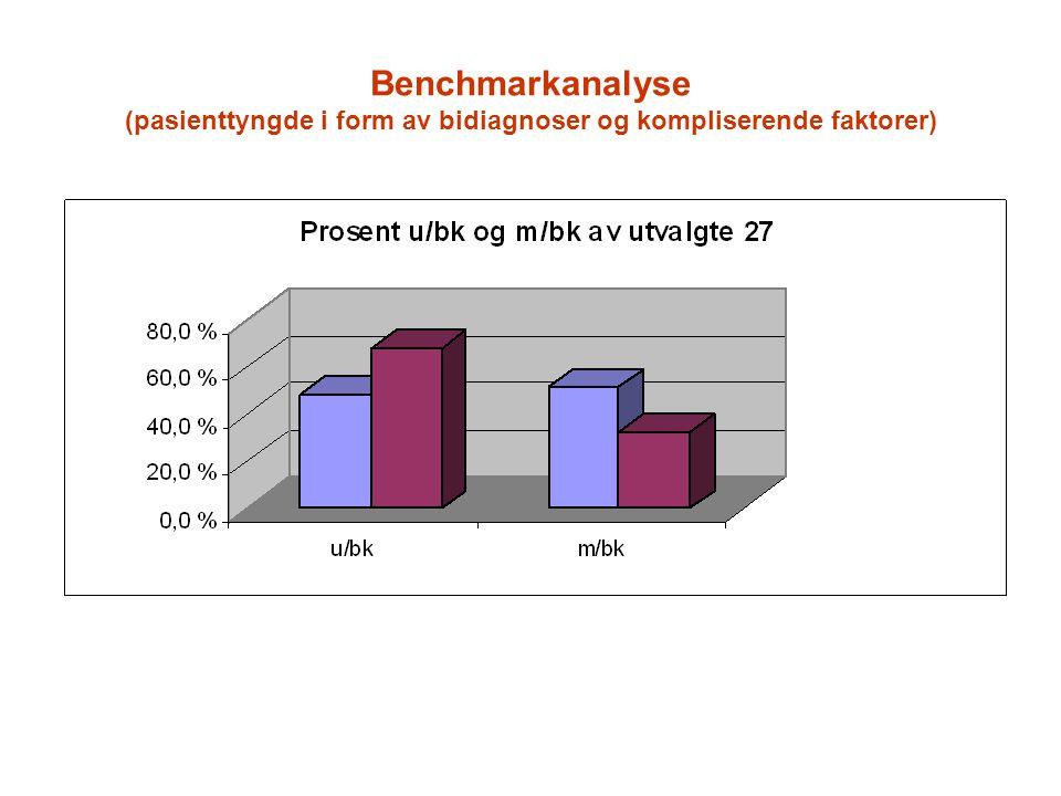 Benchmarkanalyse (pasienttyngde i form av bidiagnoser og kompliserende faktorer)
