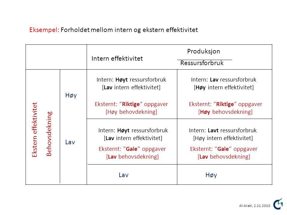Eksempel: Forholdet mellom intern og ekstern effektivitet