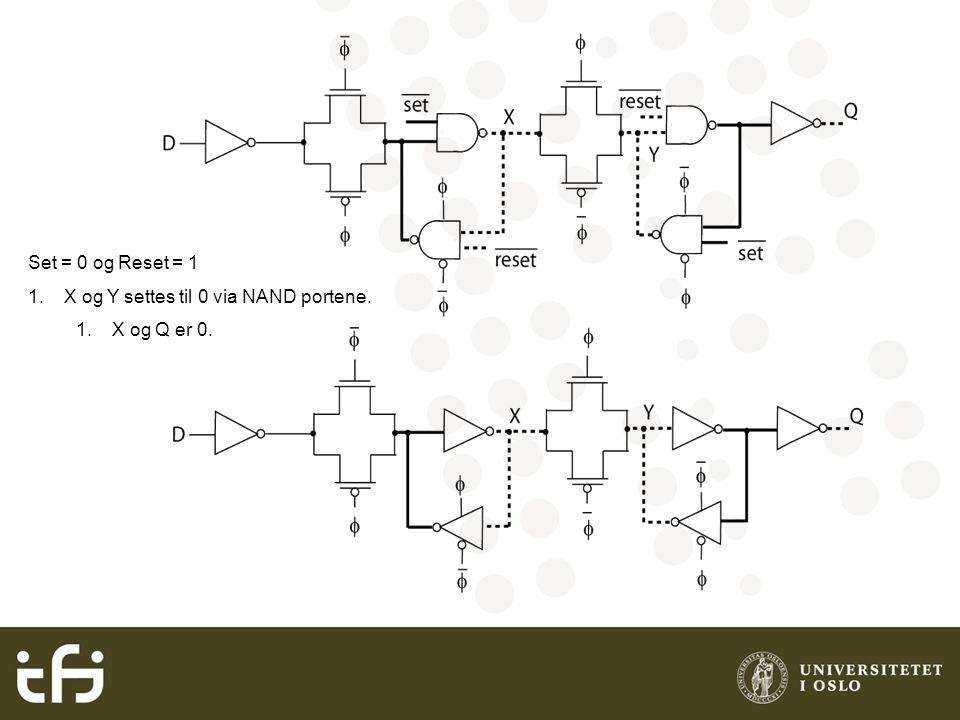 X og Y settes til 0 via NAND portene. X og Q er 0.