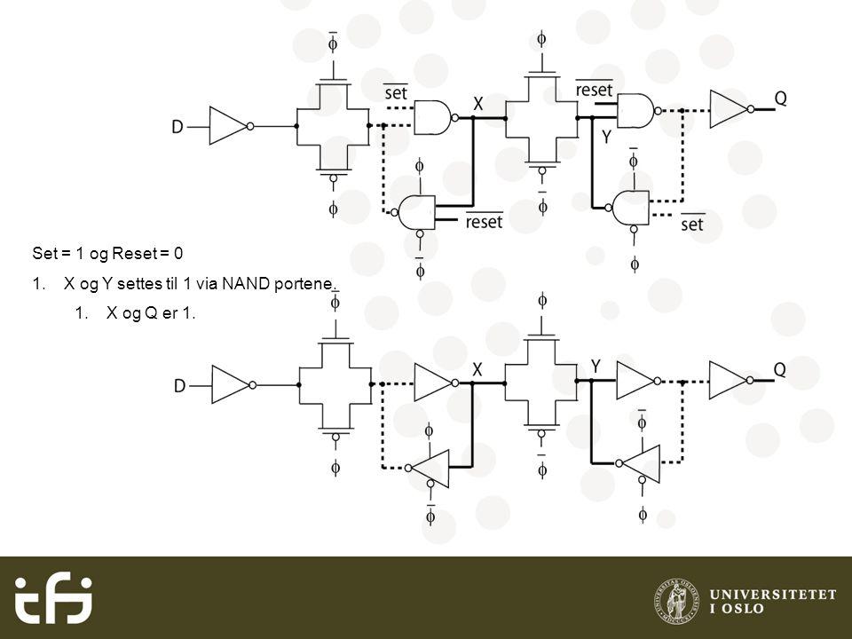 X og Y settes til 1 via NAND portene. X og Q er 1.