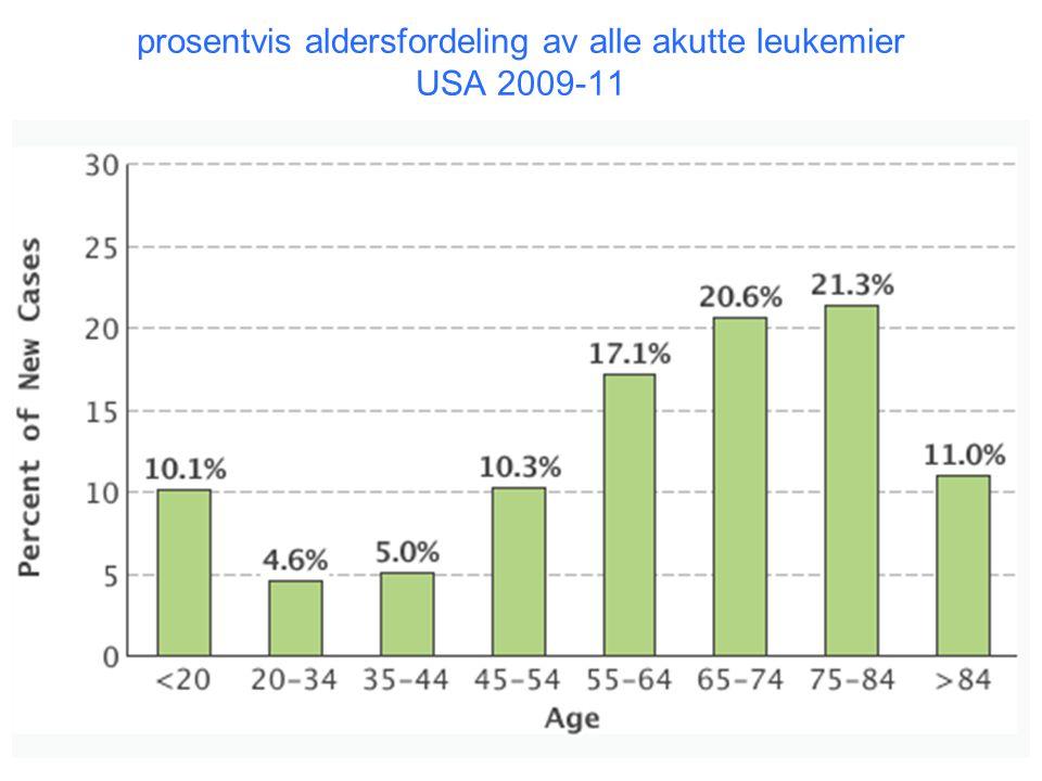prosentvis aldersfordeling av alle akutte leukemier USA 2009-11